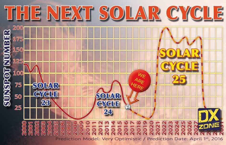The next solar cycle